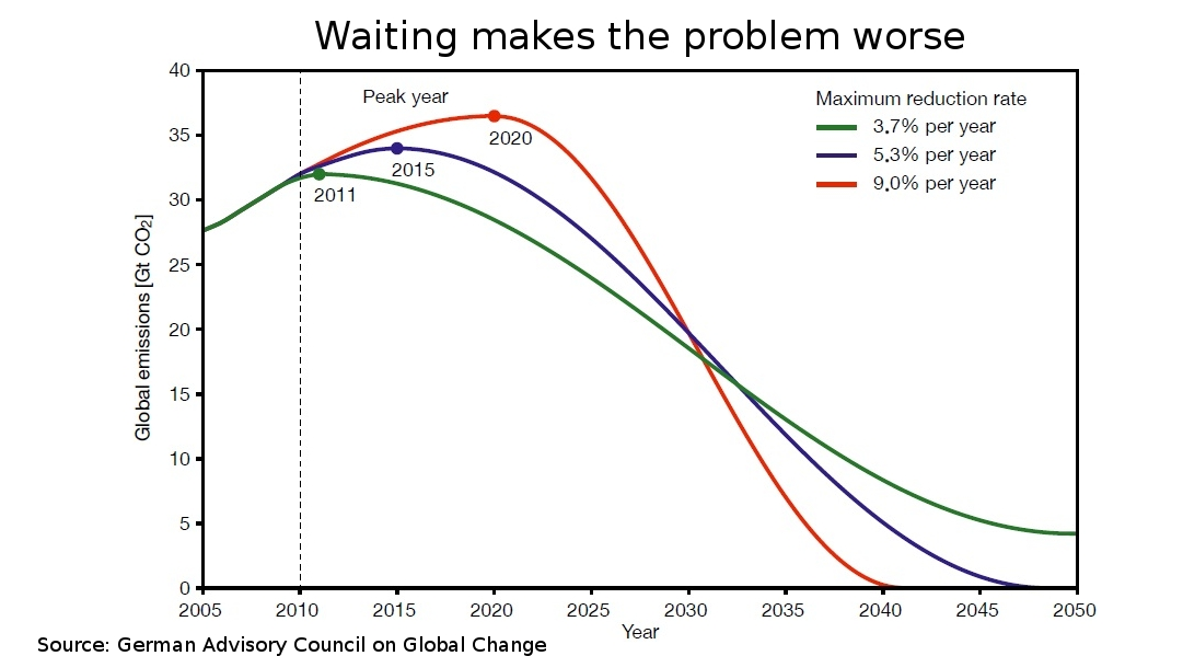 Waiting makes the problem worse.